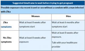 Zika Timeframe Chart